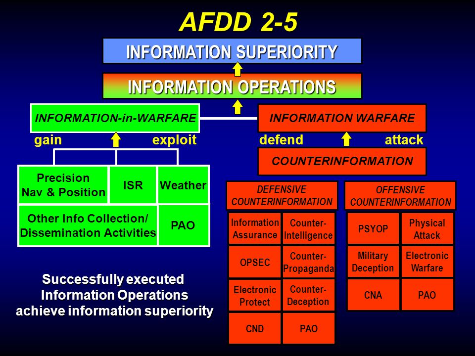 INFORMATION SUPERIORITY INFORMATION OPERATIONS AFDD 2-5 Successfully executed Information Operations achieve information superiority ISR Precision Nav & Position Other Info Collection/ Dissemination Activities PAO Weather INFORMATION-in-WARFARE exploitgain INFORMATION WARFARE DEFENSIVE COUNTERINFORMATION OFFENSIVE COUNTERINFORMATION Counter- Intelligence Information Assurance OPSEC Counter- Propaganda Counter- Deception Electronic Protect CNDPAO PSYOP Physical Attack Military Deception Electronic Warfare PAO CNA defend attack