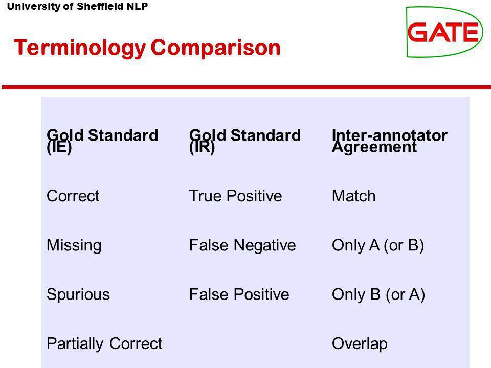 University of Sheffield NLP Terminology Comparison Gold Standard (IE) Gold Standard (IR) Inter-annotator Agreement CorrectTrue PositiveMatch MissingFa