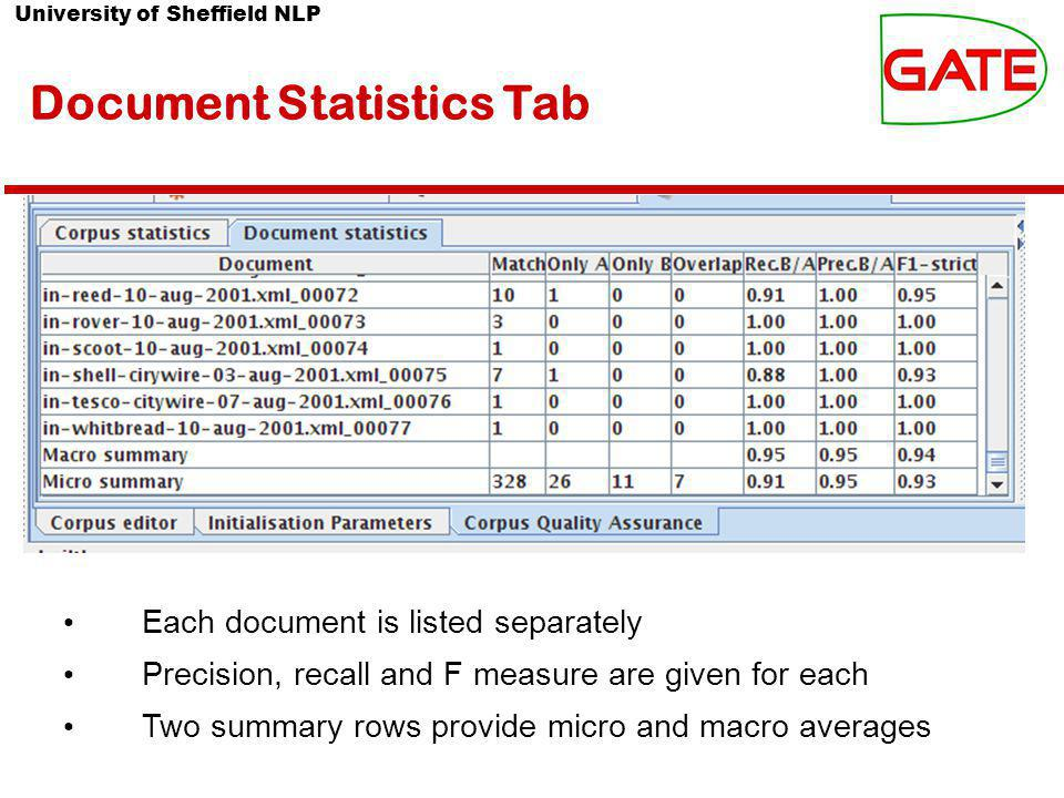 University of Sheffield NLP Document Statistics Tab Each document is listed separately Precision, recall and F measure are given for each Two summary rows provide micro and macro averages