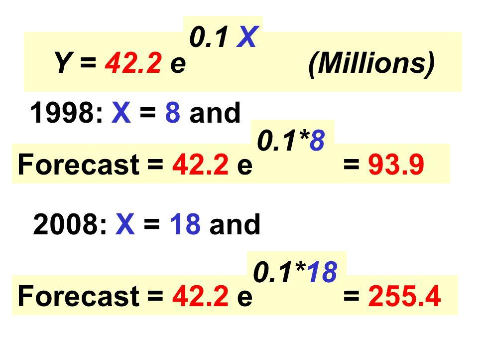 Y = 42.2 e (Millions) 1998: X = 8 and Forecast = 42.2 e = 93.9 Forecast = 42.2 e = 255.4 2008: X = 18 and 0.1 X 0.1*8 0.1*18