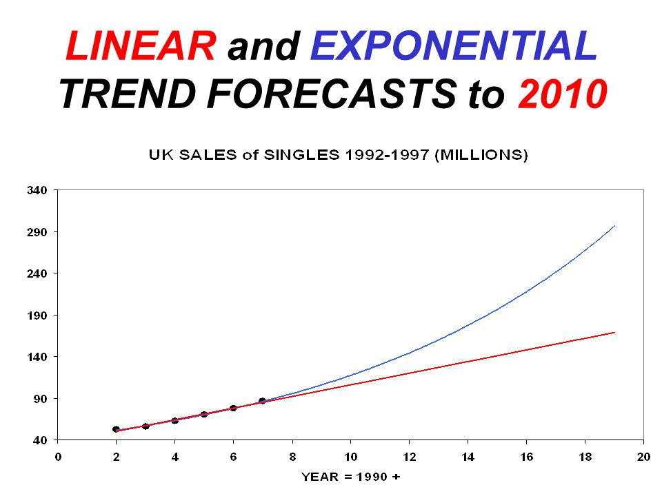 LINEAR and EXPONENTIAL TREND FORECASTS to 2010