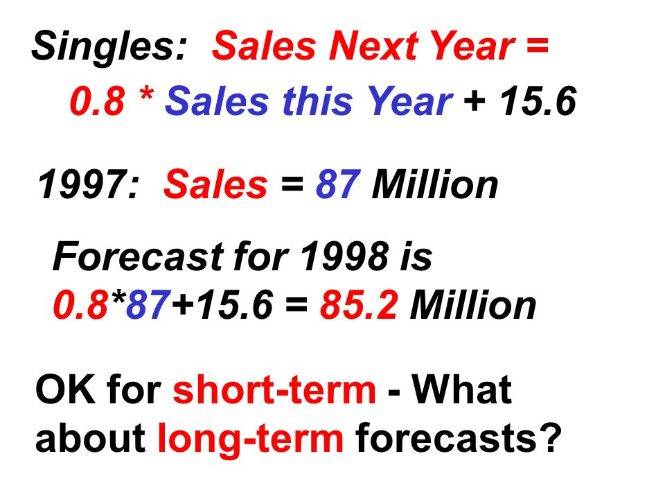 Singles: Sales Next Year = 0.8 * Sales this Year + 15.6 1997: Sales = 87 Million Forecast for 1998 is 0.8*87+15.6 = 85.2 Million OK for short-term - What about long-term forecasts