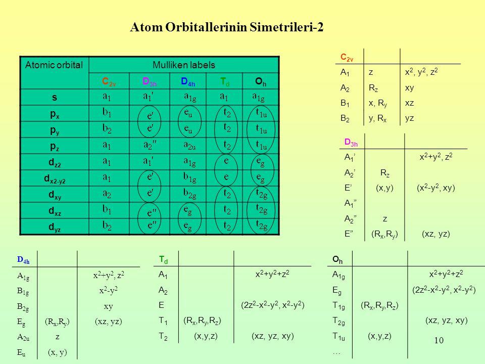 10 Atom Orbitallerinin Simetrileri-2 C 2v A1A1 zx 2, y 2, z 2 A2A2 RzRz xy B1B1 x, R y xz B2B2 y, R x yz Atomic orbitalMulliken labels C 2v D 3h D 4h TdTd OhOh s pxpx pypy pzpz d z2 d x2-y2 d xy d xz d yz D 3h A1'A1'x 2 +y 2, z 2 A2'A2'RzRz E'(x,y)(x 2 -y 2, xy) A1 A1 A2 A2 z E (R x,R y )(xz, yz) TdTd A1A1 x 2 +y 2 +z 2 A2A2 E(2z 2 -x 2 -y 2, x 2 -y 2 ) T1T1 (R x,R y,R z ) T2T2 (x,y,z)(xz, yz, xy) OhOh A1gA1g x 2 +y 2 +z 2 EgEg (2z 2 -x 2 -y 2, x 2 -y 2 ) T 1g (R x,R y,R z ) T 2g (xz, yz, xy) T1uT1u (x,y,z) … D 4h A 1g x 2 +y 2, z 2 B 1g x 2 -y 2 B 2g xy EgEg (R x,R y )(xz, yz) A 2u z EuEu (x, y)