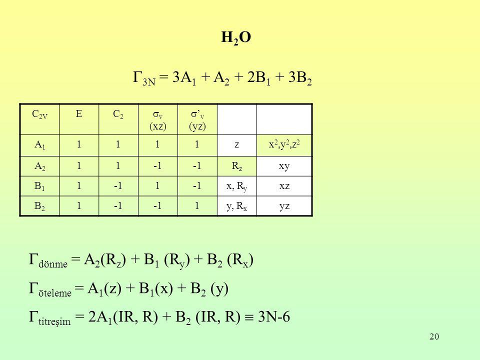 20  3N = 3A 1 + A 2 + 2B 1 + 3B 2 H2OH2O  dönme = A 2 (R z ) + B 1 (R y ) + B 2 (R x )  öteleme = A 1 (z) + B 1 (x) + B 2 (y)  titreşim = 2A 1 (IR, R) + B 2 (IR, R)  3N-6 C 2V EC2C2  v (xz)  ' v (yz) A1A1 1111zx 2,y 2,z 2 A2A2 11 RzRz xy B1B1 11 x, R y xz B2B2 1 1y, R x yz