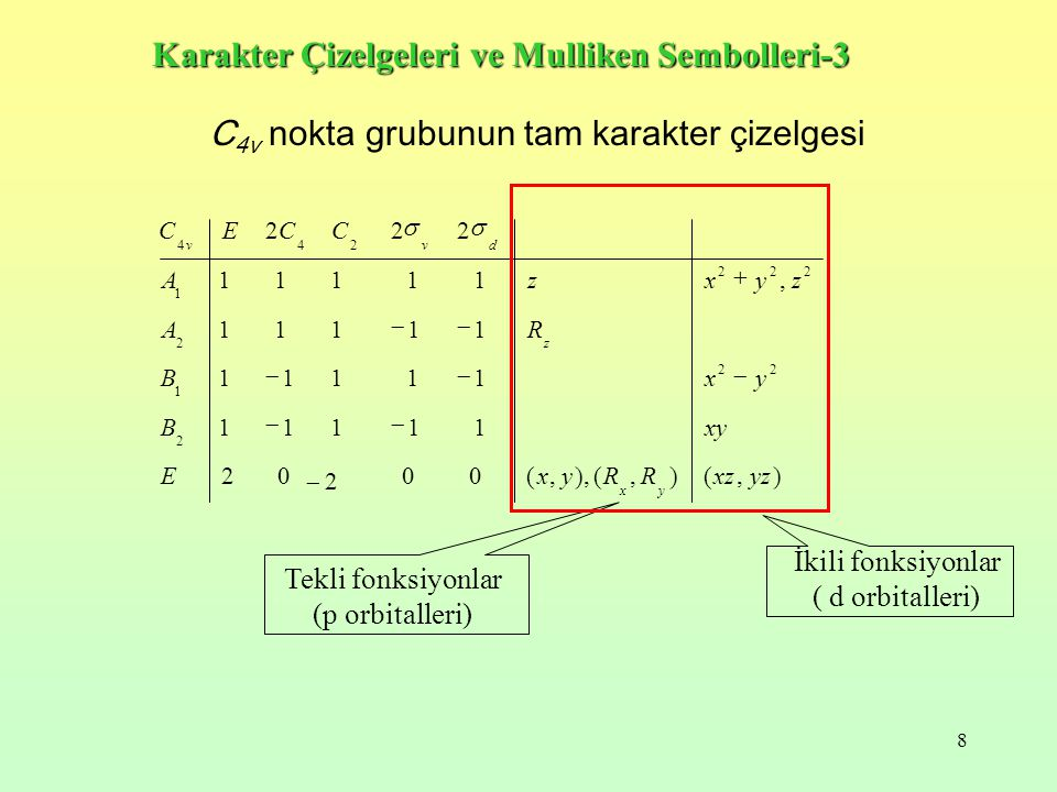 8 C 4v nokta grubunun tam karakter çizelgesi ),(),(),,( 0 0 2 02 11111 1 1111 111 11, 1 11 11 222 2 22 1 2 222 1 244 yzxzRRyxE xyB yxB RA zyxzA CCEC yx z dvv       İkili fonksiyonlar ( d orbitalleri) Tekli fonksiyonlar (p orbitalleri) Karakter Çizelgeleri ve Mulliken Sembolleri-3