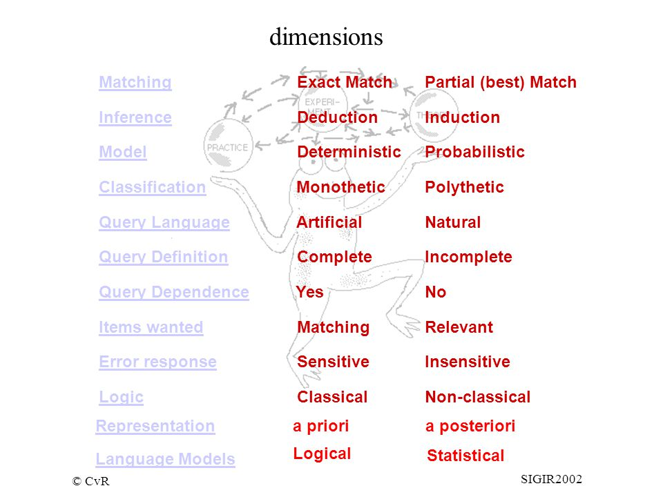 © CvR SIGIR2002 Matching Inference Model Classification Query Language Query Definition Query Dependence Items wanted Error response Logic Exact MatchPartial (best) Match DeductionInduction DeterministicProbabilistic MonotheticPolythetic ArtificialNatural CompleteIncomplete YesNo MatchingRelevant SensitiveInsensitive ClassicalNon-classical Representationa prioria posteriori Language Models Logical Statistical dimensions