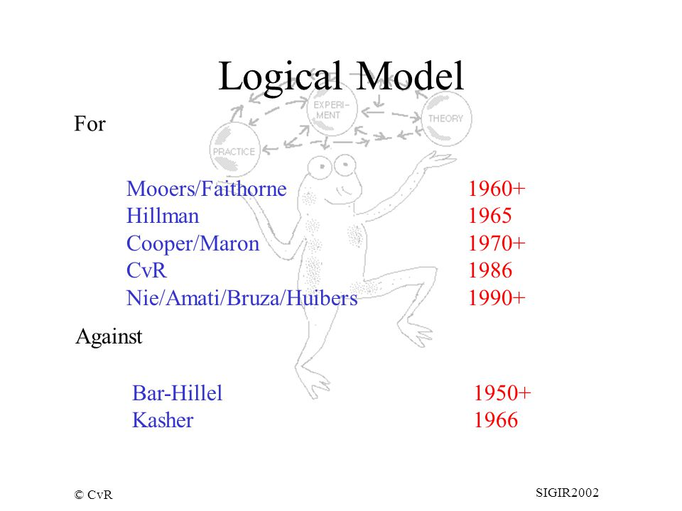© CvR SIGIR2002 Logical Model Mooers/Faithorne1960+ Hillman1965 Cooper/Maron1970+ CvR1986 Nie/Amati/Bruza/Huibers1990+ For Against Bar-Hillel1950+ Kasher1966