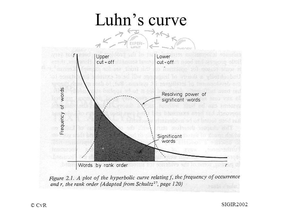© CvR SIGIR2002 Luhn's curve