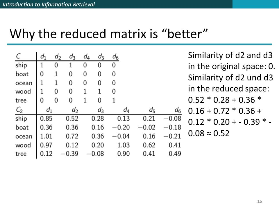 Introduction to Information Retrieval 16 Why the reduced matrix is better 16 Similarity of d2 and d3 in the original space: 0.