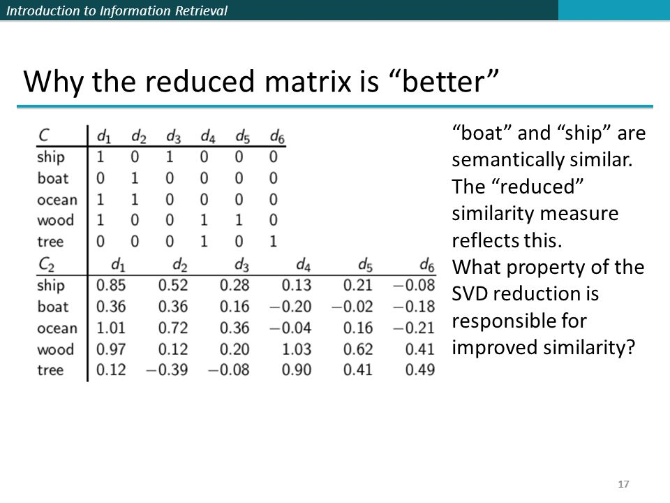 Introduction to Information Retrieval 17 Why the reduced matrix is better 17 boat and ship are semantically similar.