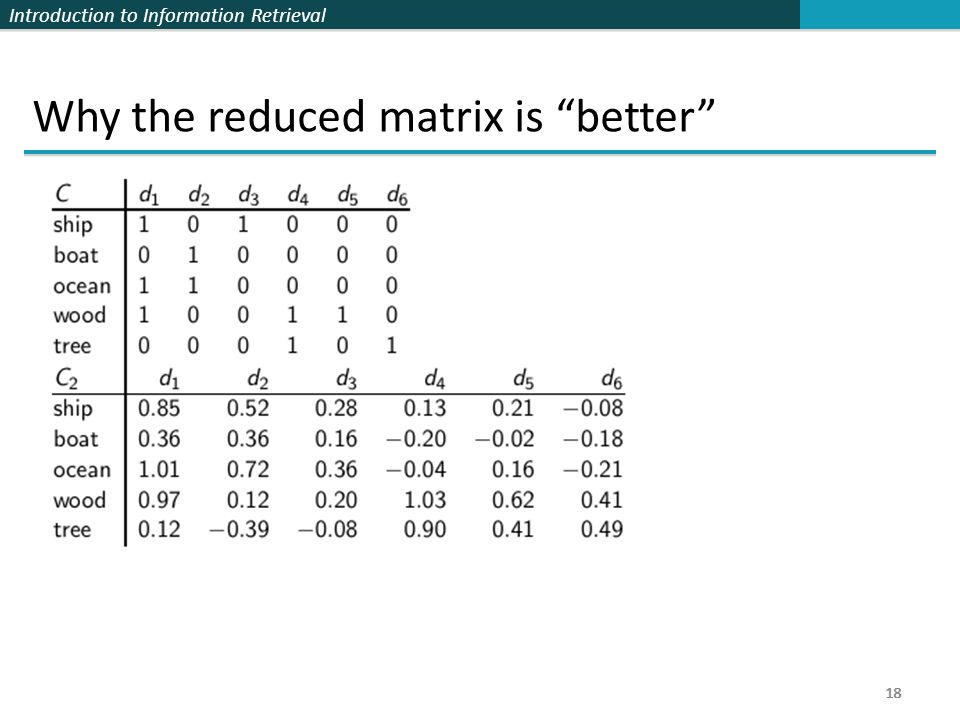 Introduction to Information Retrieval 18 Why the reduced matrix is better 18