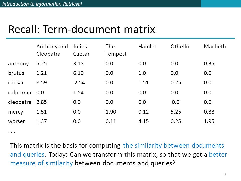 Introduction to Information Retrieval 3 Latent semantic indexing: Overview  We will decompose the term-document matrix into a product of matrices.