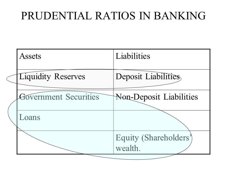 PRUDENTIAL RATIOS IN BANKING AssetsLiabilities Liquidity ReservesDeposit Liabilities Government SecuritiesNon-Deposit Liabilities Loans Equity (Shareholders' wealth.