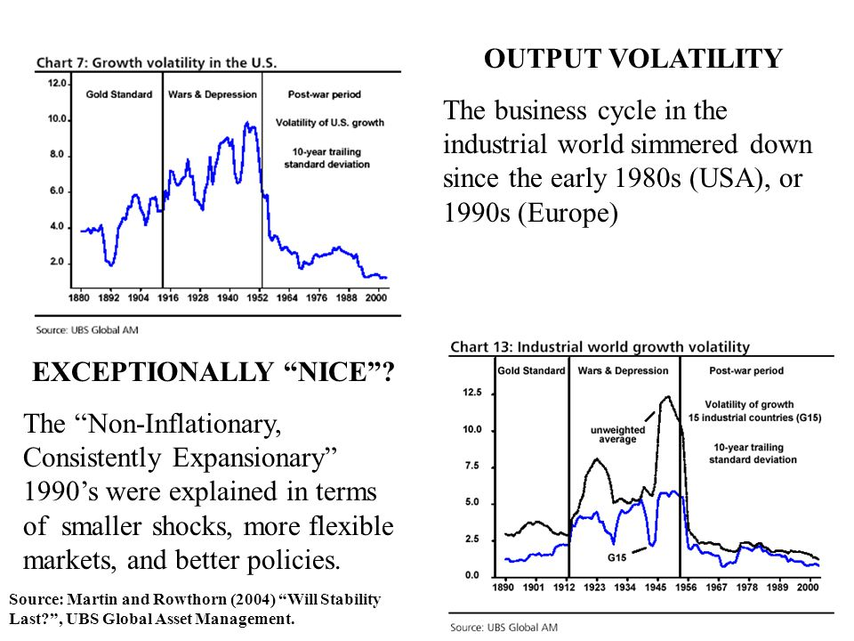 OUTPUT VOLATILITY The business cycle in the industrial world simmered down since the early 1980s (USA), or 1990s (Europe) Source: Martin and Rowthorn (2004) Will Stability Last? , UBS Global Asset Management.