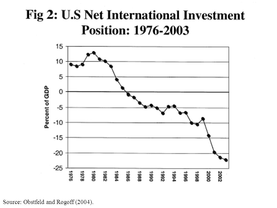 Source: Obstfeld and Rogoff (2004).