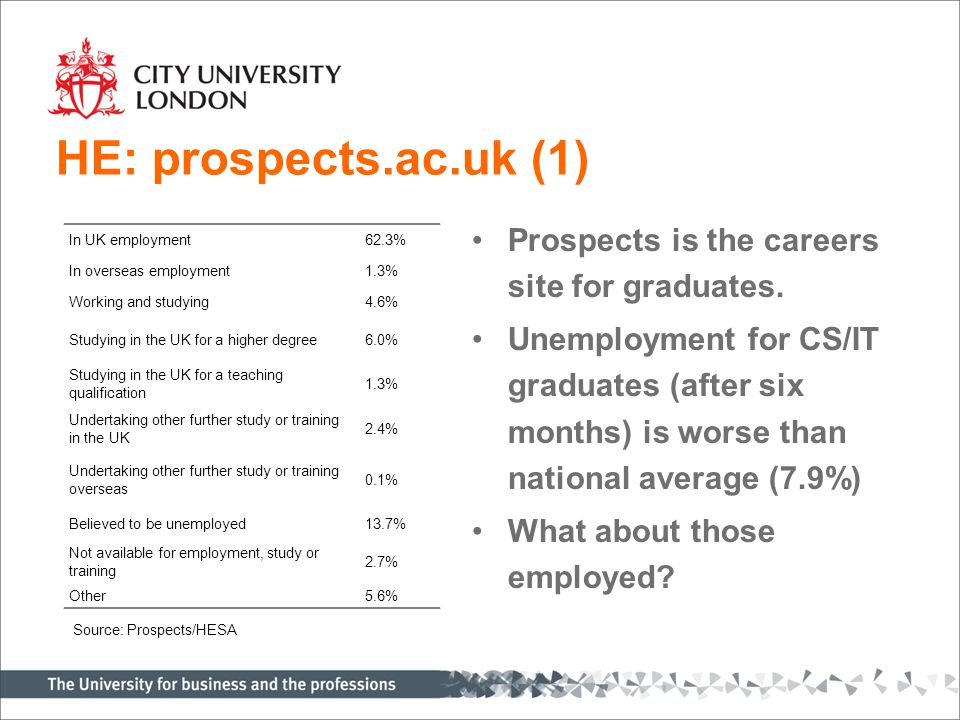 HE: prospects.ac.uk (1) In UK employment62.3% In overseas employment1.3% Working and studying4.6% Studying in the UK for a higher degree6.0% Studying in the UK for a teaching qualification 1.3% Undertaking other further study or training in the UK 2.4% Undertaking other further study or training overseas 0.1% Believed to be unemployed13.7% Not available for employment, study or training 2.7% Other 5.6% Prospects is the careers site for graduates.
