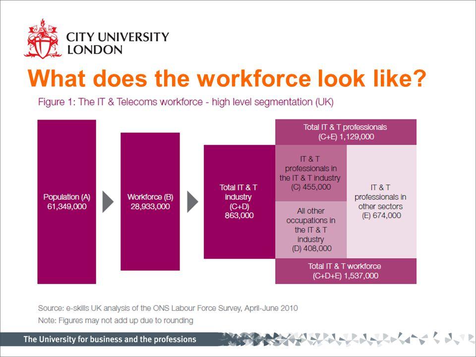The flow of jobs…