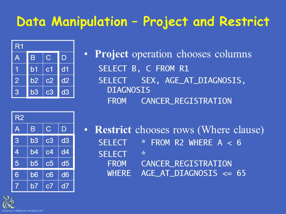 Data Manipulation – Project and Restrict Project operation chooses columns SELECT B, C FROM R1 SELECT SEX, AGE_AT_DIAGNOSIS, DIAGNOSIS FROM CANCER_REGISTRATION Restrict chooses rows (Where clause) SELECT * FROM R2 WHERE A < 6 SELECT * FROM CANCER_REGISTRATION WHEREAGE_AT_DIAGNOSIS <= 65 R1 ABCD 1b1c1d1 2b2c2d2 3b3c3d3 R2 ABCD 3b3c3d3 4b4c4d4 5b5c5d5 6b6c6d6 7b7c7d7 © Survey & Statistical Computing 2001
