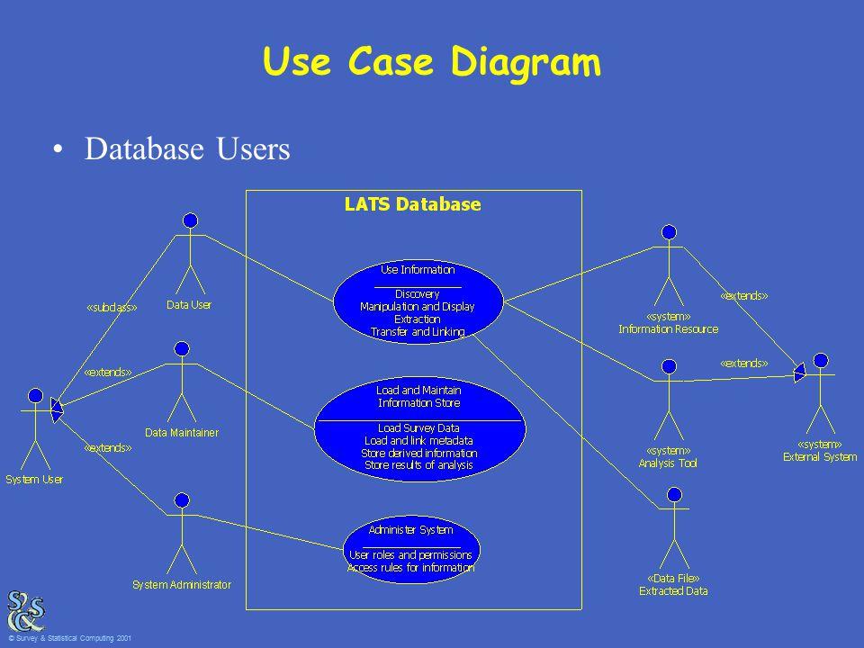 Use Case Diagram Database Users © Survey & Statistical Computing 2001