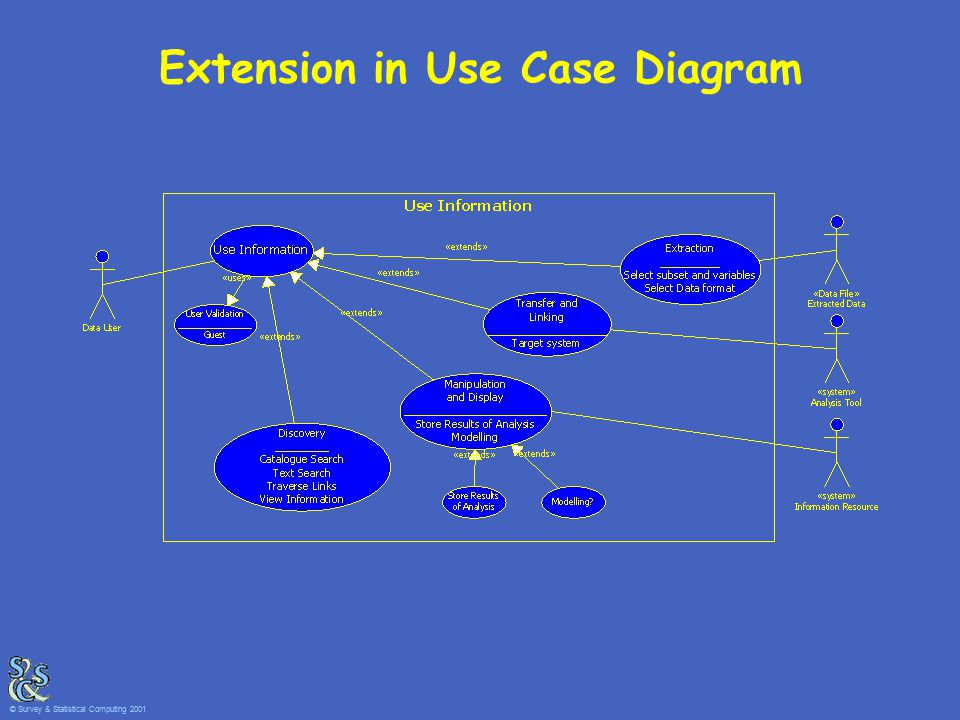 Extension in Use Case Diagram © Survey & Statistical Computing 2001