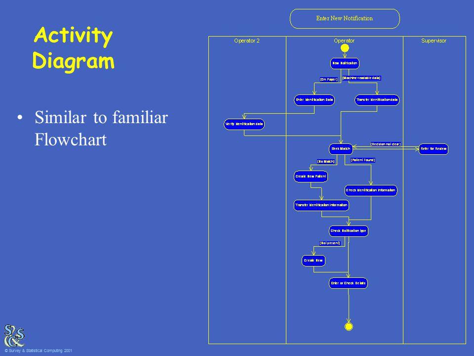 Activity Diagram Similar to familiar Flowchart © Survey & Statistical Computing 2001