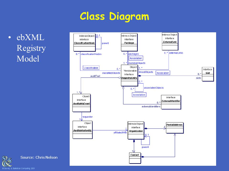 Source: Chris Nelson Class Diagram ebXML Registry Model © Survey & Statistical Computing 2001