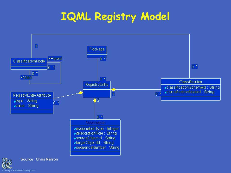 IQML Registry Model Source: Chris Nelson © Survey & Statistical Computing 2001