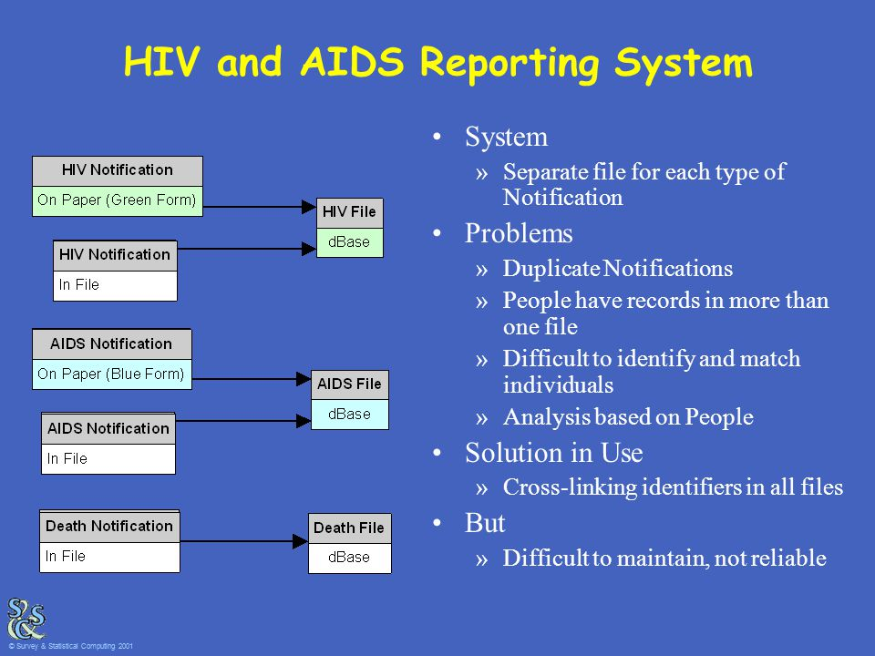 HIV and AIDS Reporting System System »Separate file for each type of Notification Problems »Duplicate Notifications »People have records in more than one file »Difficult to identify and match individuals »Analysis based on People Solution in Use »Cross-linking identifiers in all files But »Difficult to maintain, not reliable © Survey & Statistical Computing 2001