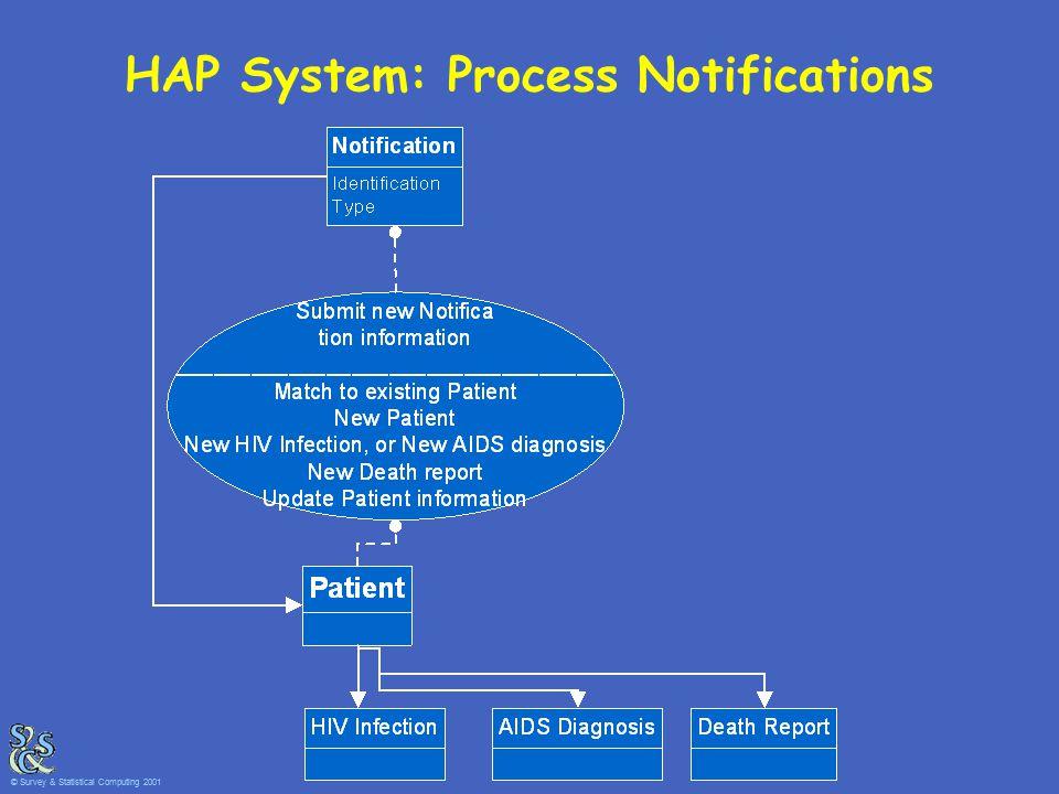HAP System: Process Notifications © Survey & Statistical Computing 2001