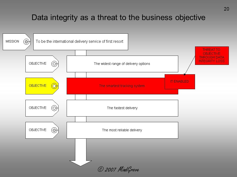 © 2007 MindGrove 20 Data integrity as a threat to the business objective