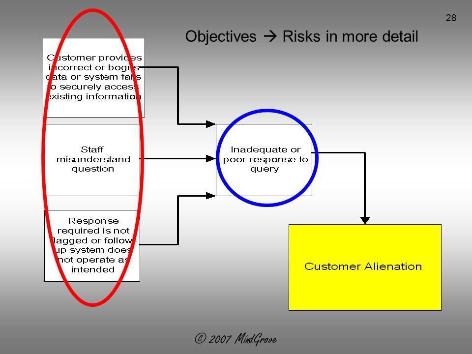 © 2007 MindGrove 28 Objectives  Risks in more detail