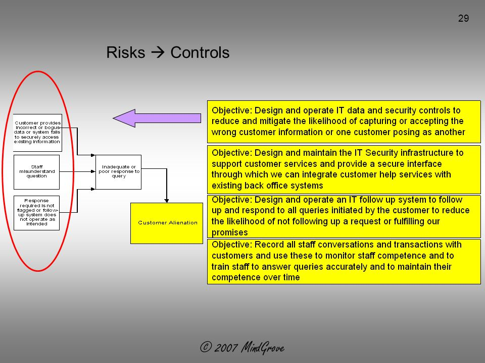 © 2007 MindGrove 29 Risks  Controls