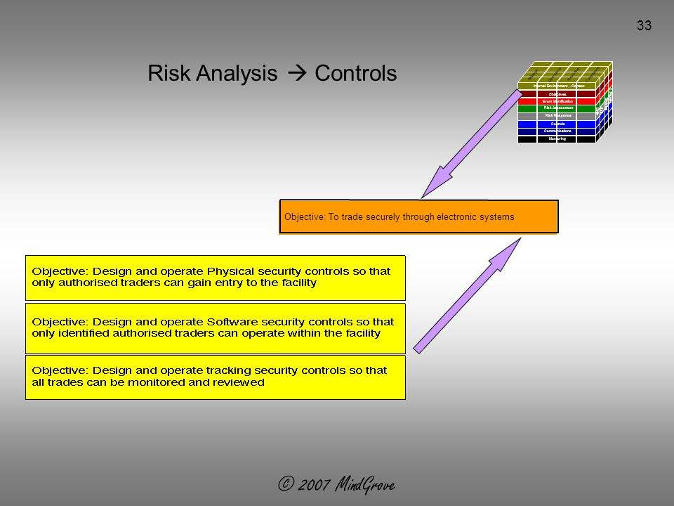 © 2007 MindGrove 33 Risk Analysis  Controls Objective: To trade securely through electronic systems