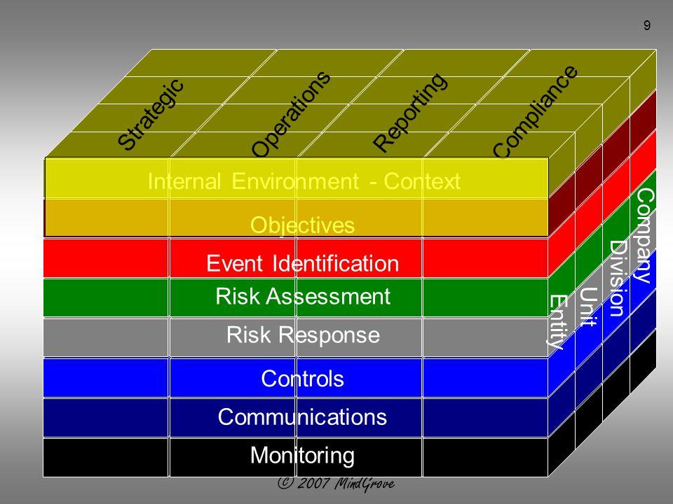 © 2007 MindGrove 30 Risks  Controls