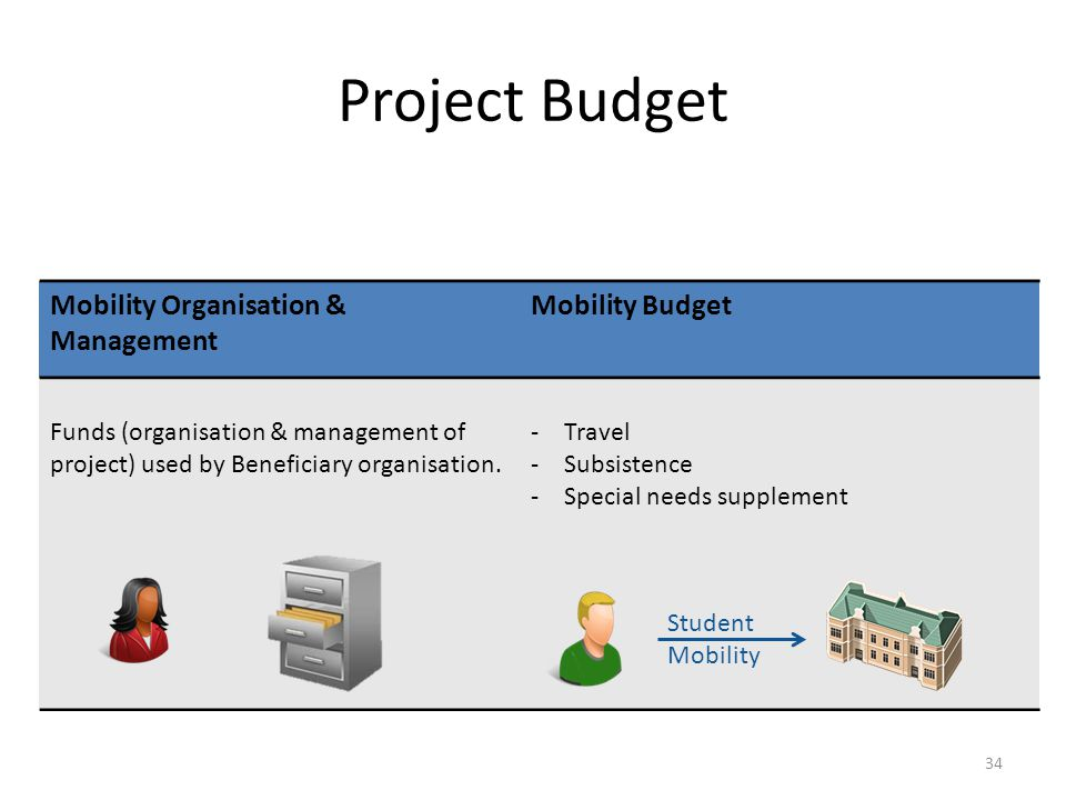 Project Budget Mobility Organisation & Management Mobility Budget Funds (organisation & management of project) used by Beneficiary organisation. -Trav