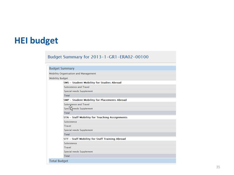 HEI budget 35