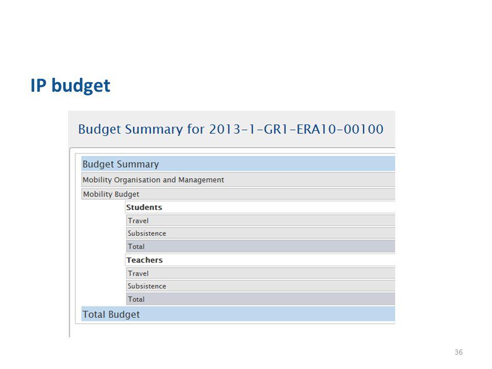 IP budget 36