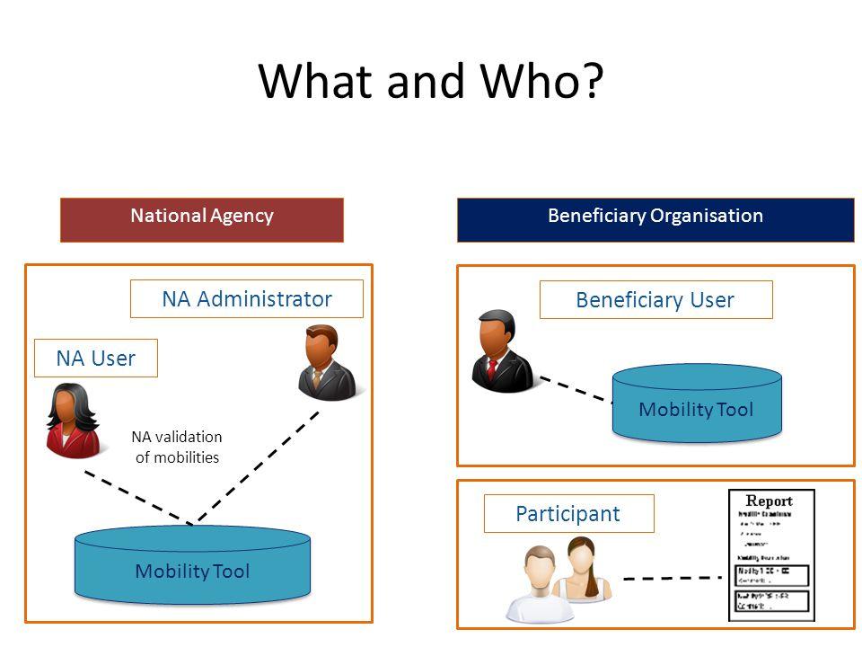 Application Form Application Form LLPLink Mobility Tool 6 Data flow