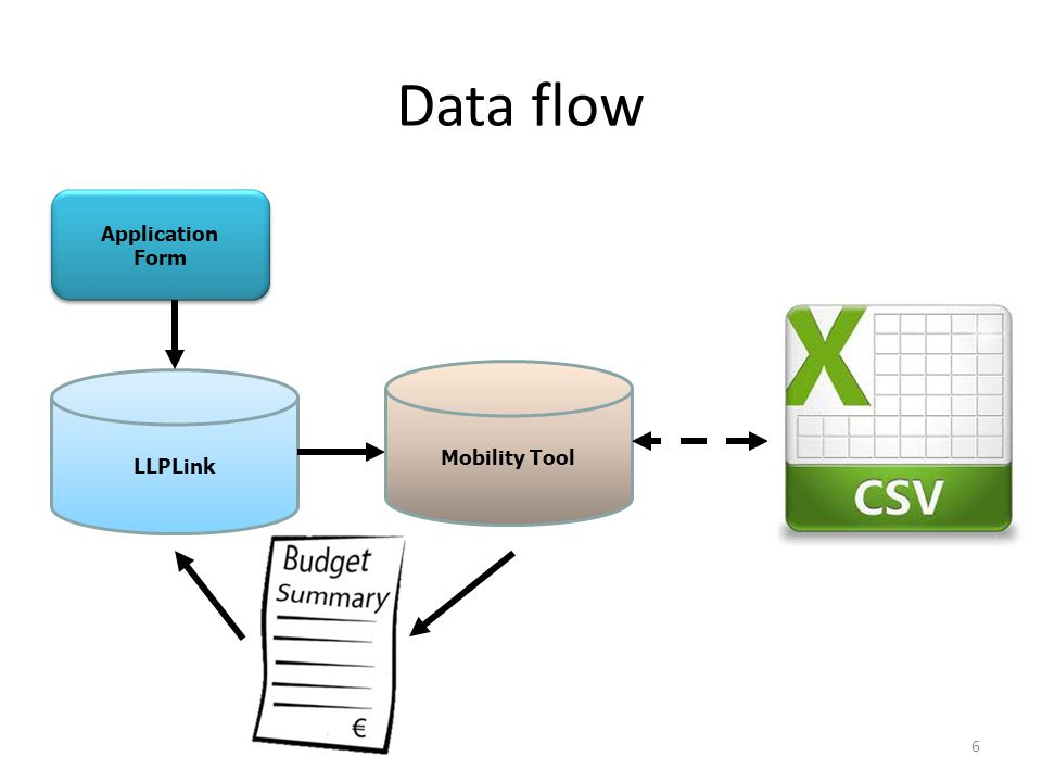 Application Form Application Form LLPLink Mobility Tool 6 Data flow