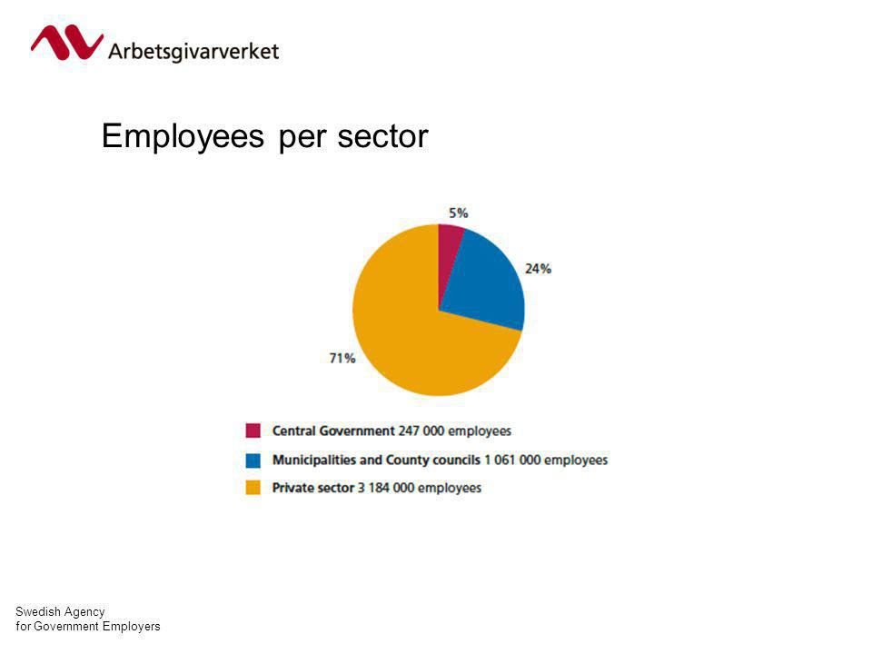 Swedish Agency for Government Employers Employees per sector