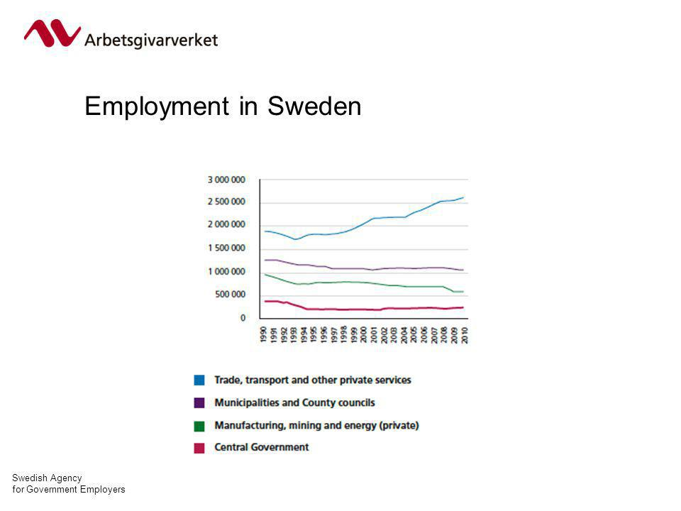 Swedish Agency for Government Employers Employment in Sweden