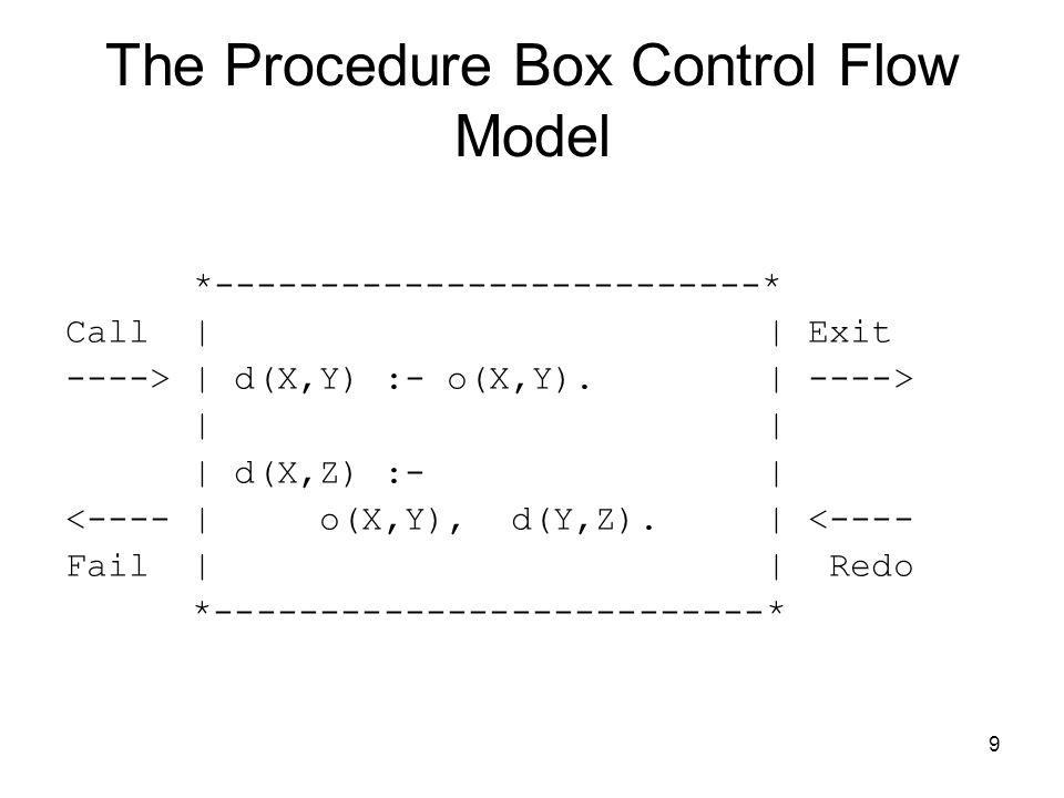 9 The Procedure Box Control Flow Model *--------------------------* Call | | Exit ----> | d(X,Y) :- o(X,Y).