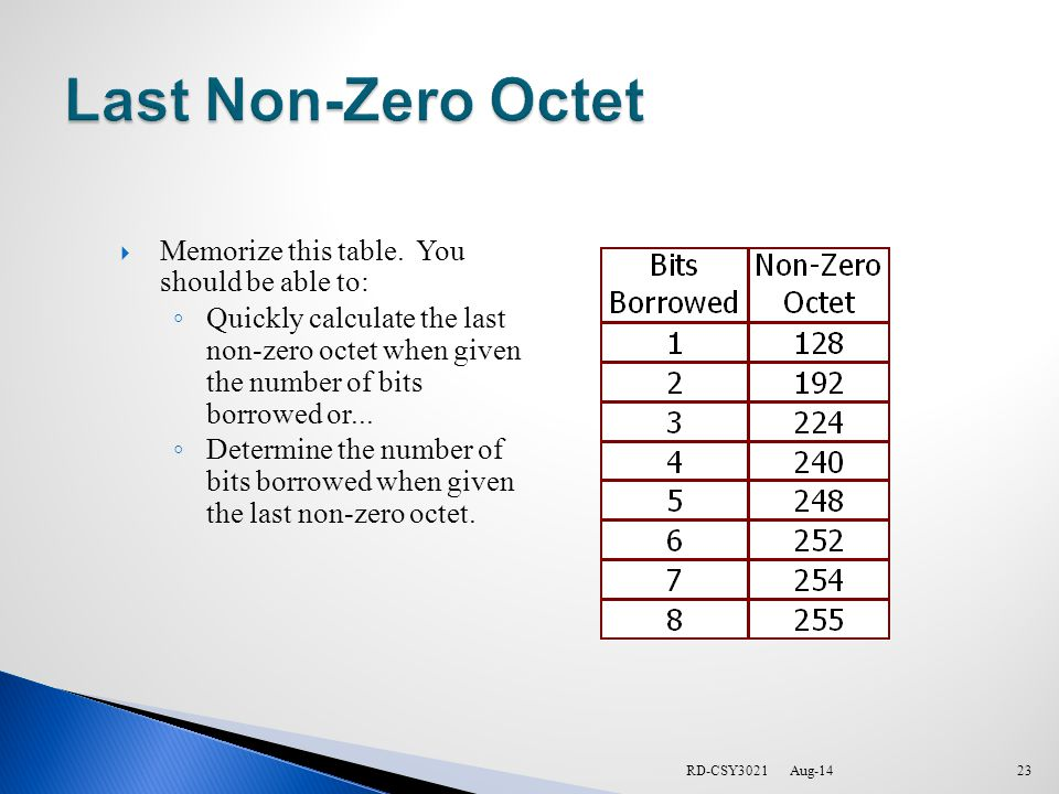 RD-CSY3021  Memorize this table.