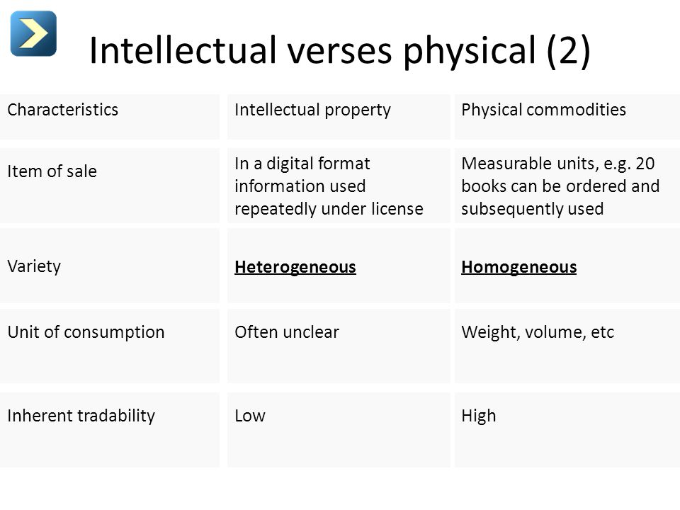 Intellectual verses physical (2) Characteristics Item of sale Variety Unit of consumption Inherent tradability Intellectual property In a digital format information used repeatedly under license Heterogeneous Often unclear Low Physical commodities Measurable units, e.g.