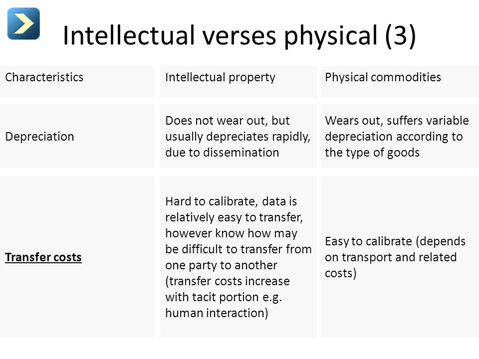 Intellectual verses physical (3) Characteristics Depreciation Transfer costs Intellectual property Does not wear out, but usually depreciates rapidly,