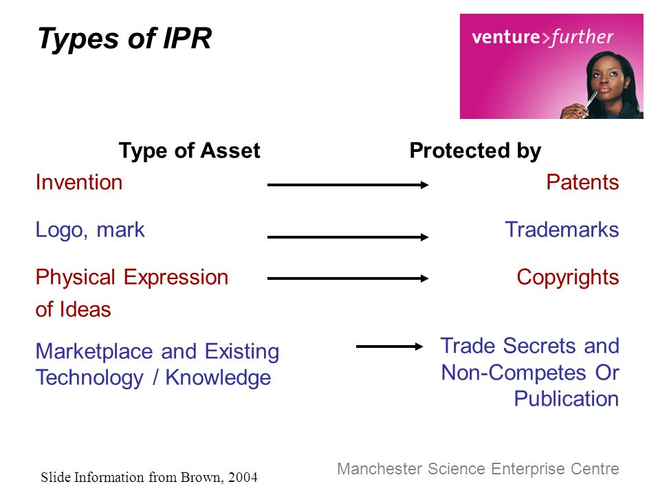Manchester Science Enterprise Centre Types of IPR Type of Asset Invention Logo, mark Physical Expression of Ideas Marketplace and Existing Technology / Knowledge Protected by Patents Trademarks Copyrights Trade Secrets and Non-Competes Or Publication Slide Information from Brown, 2004
