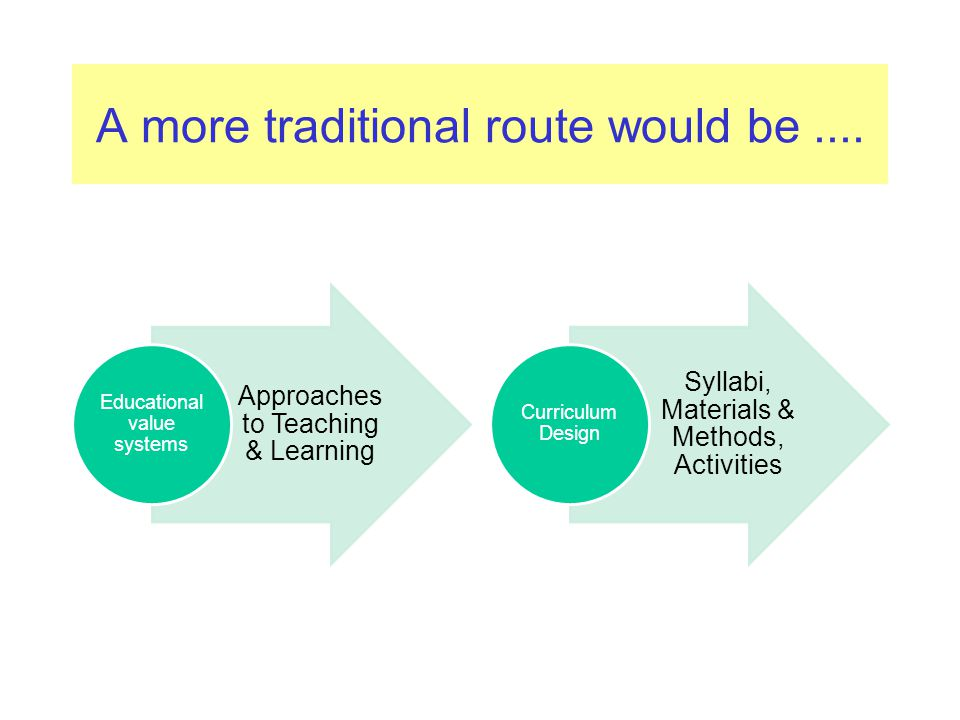 A more traditional route would be.... Approaches to Teaching & Learning Educational value systems Syllabi, Materials & Methods, Activities Curriculum