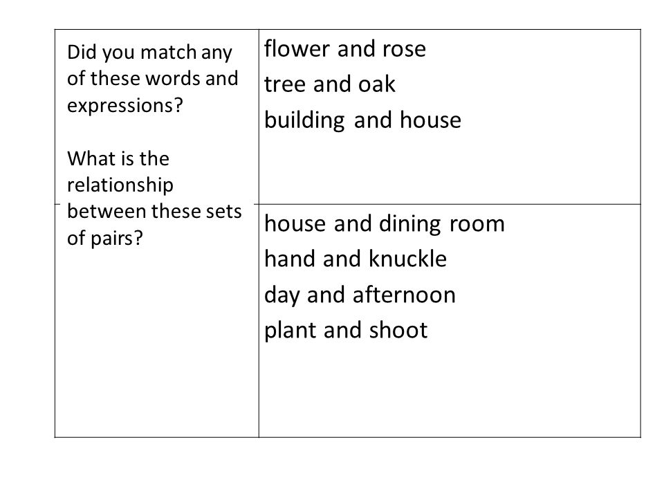 HYPONYMY flower and rose tree and oak building and house MERONYMYhouse and dining room hand and knuckle day and afternoon plant and shoot Did you match any of these words and expressions.