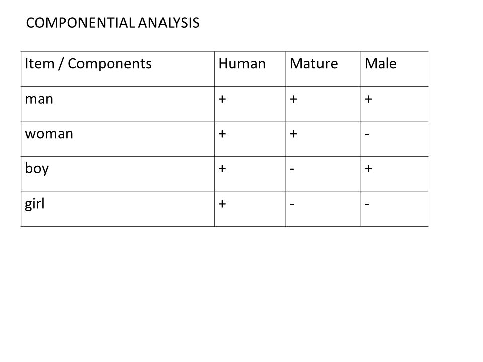 Item / ComponentsHumanMatureMale man+++ woman++- boy+-+ girl+-- COMPONENTIAL ANALYSIS