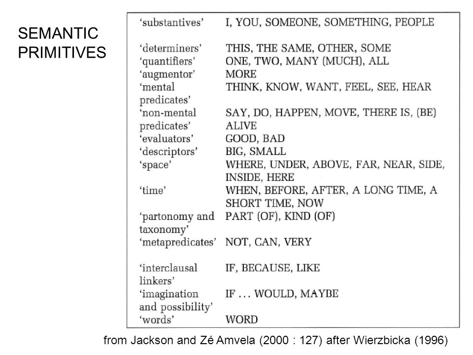 SEMANTIC PRIMITIVES from Jackson and Zé Amvela (2000 : 127) after Wierzbicka (1996)